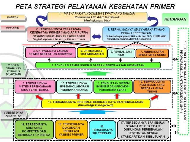 Pengembangan Kesehatan Nasional Peranan Jaringan Penelitian dan Pengembangan Kesehatan Nasional (JPPKN)