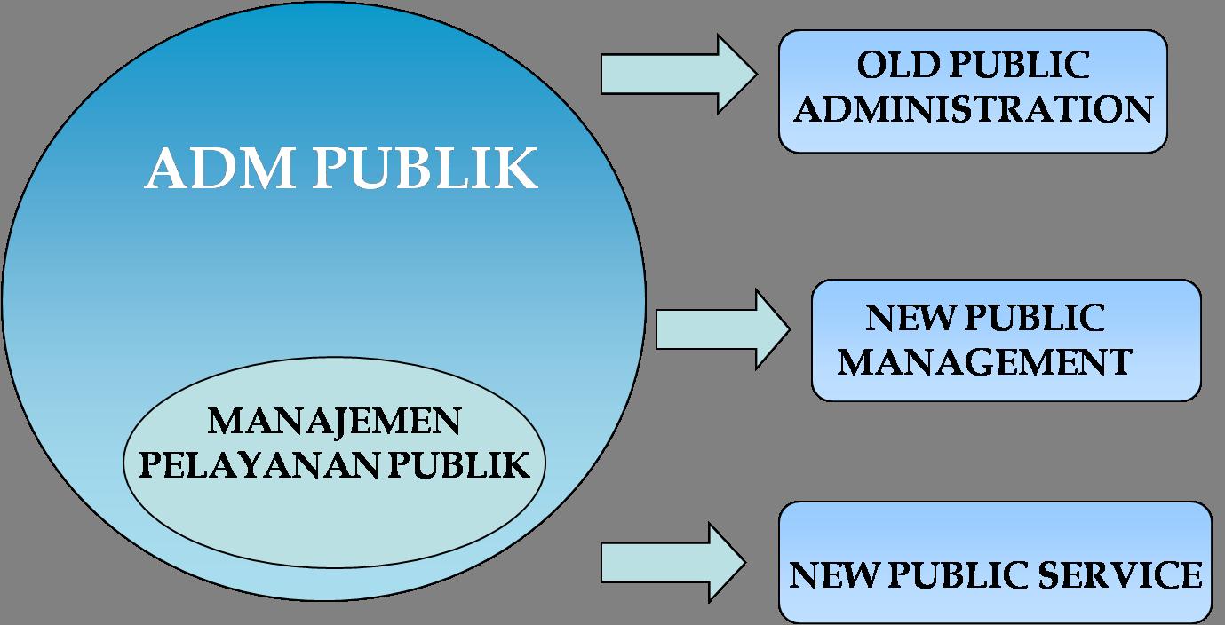 Konsep dan Pendekatan Administrasi Publik Jasa Pembuatan Tesis Magister Administrasi Publik (MAP)