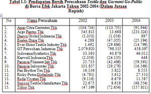 Analisis Tingkat Kebangkrutan Model Altman dan Foster pada Perusahaan Textile dan Garment Go-Public di Bursa Efek Jakarta