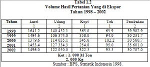 1132 Analisis Faktor Faktor yang Mempengaruhi Ekspor Karet dari Indonesia ke Amerika Kurun Waktu 1980 – 2003