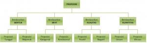 Proposisi, Dalil, Teori, dan Fakta
