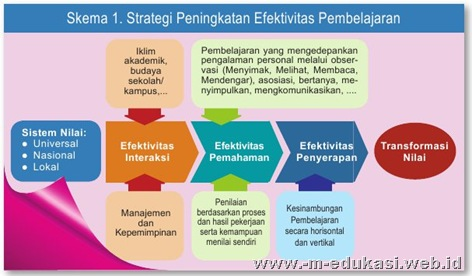 Efektivitas Pembelajaran Proposal Penelitian Tindakan Kelas