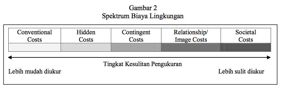 Spektrum Biaya Lingkungan Tanggung Jawab Lingkungan dan Informasi Biaya Pengambilan Keputusan