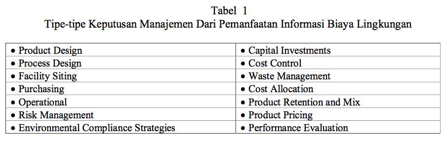 Tipe-Tipe Keputusan Manajemen Tanggung Jawab Lingkungan dan Informasi Biaya Pengambilan Keputusan