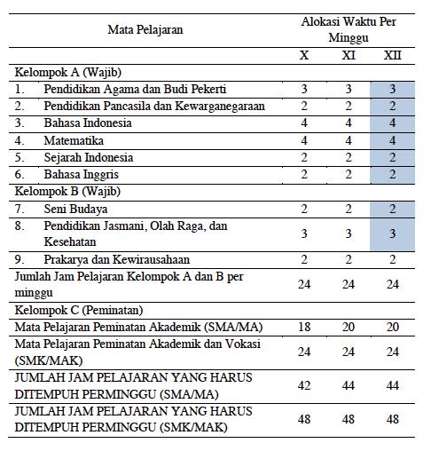 Screen Shot 2015-02-03 at 9.58.05 PM Karakeristik Mata Pelajaran Untuk SMA/MA dan SMK/MAK sesuai Kurikulum 2013