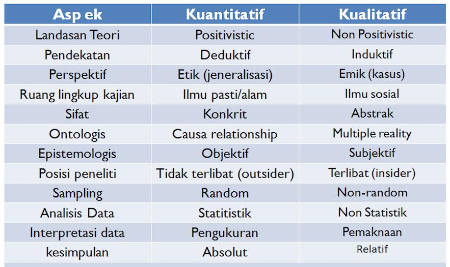 Penelitian Kualitatif dan Penelitian Kuantitatif Diantara Dua Persimpangan, Penelitian Kualitatif Vs Penelitian Kuantitatif