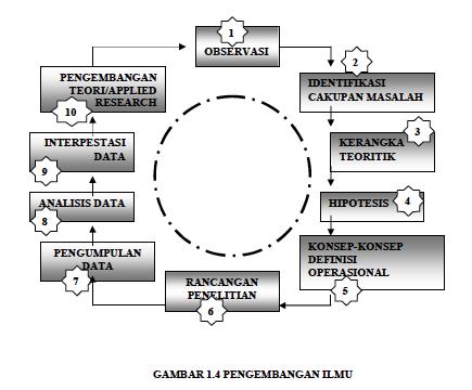 Metode penelitian buku ajar proses pengembangan ilmu metode penelitian buku ajar ccuart Gallery