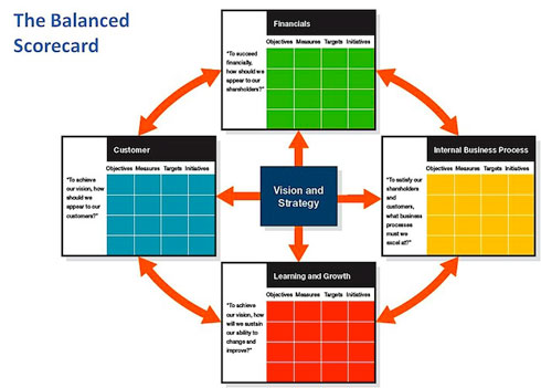 Tesis-Balanced-Scorecard