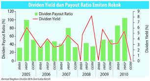 Grafik Pertumbuhan Deviden