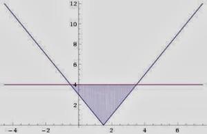 Fungsi Nilai Mutlak Pengertian Fungsi Nilai Mutlak | Glosarium