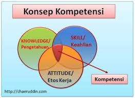 Kompetensi  Pengertian Kompetensi Menurut Para Ahli | Glosarium