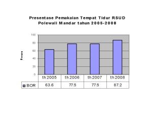 Bed Occupancy Rate Pengertian dan Rumus Bed Occupancy Rate di Rumah Sakit