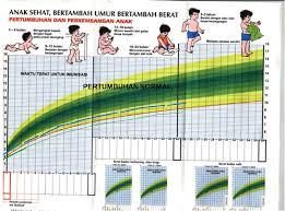 Jalur Pertumbuhan Normal Pengertian Jalur Pertumbuhan Normal dan Contoh Perhitungan