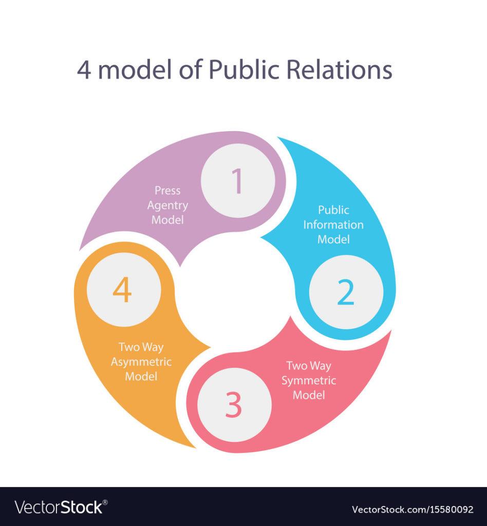Strategi Public Relations Dalam Mengembangkan Potensi Objek