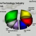 Skripsi Teknik : Industri Analisis Pengembangan Industri Kecil dengan Menggunakan Pendekatan Fuzzy Clustering