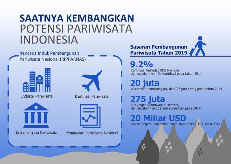 """Potensi Pariwisata di Indonesia STRATEGI""""PUBLIC RELATIONS""""DALAM MENGEMBANGKAN  POTENSI OBJEK WISATA"""