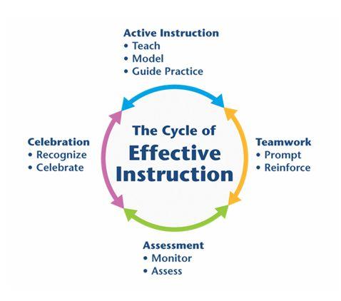 Siklus Instruksi Efektif didasarkan pada STAD Skripsi Model Pembelajaran Kooperatif Tipe STAD Berbasis CTL dalam Rangka Meningkatkan Prestasi