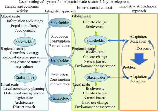 A Conceptual Diagram of a Socio Ecological System for Millennial Scale Sustainability