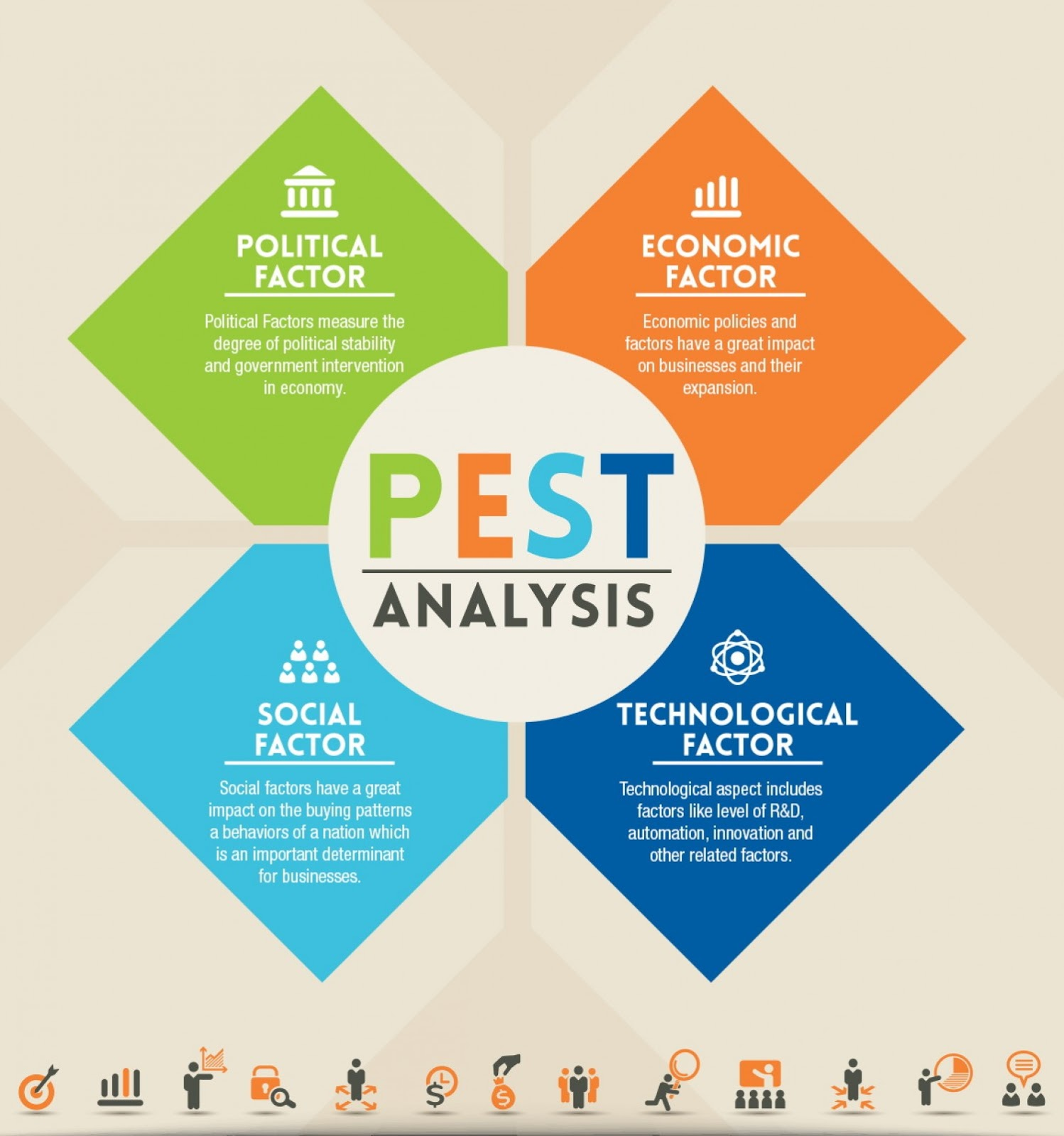 Teori Lengkap tentang PEST Analysis  menurut Para Ahli dan Contoh Tesis PEST Analysis