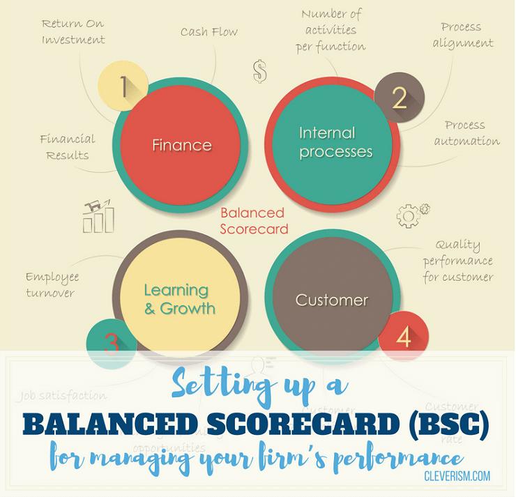 Teori Lengkap tentang Balanced Score card menurut Para Ahli dan Contoh Tesis Balanced Score card