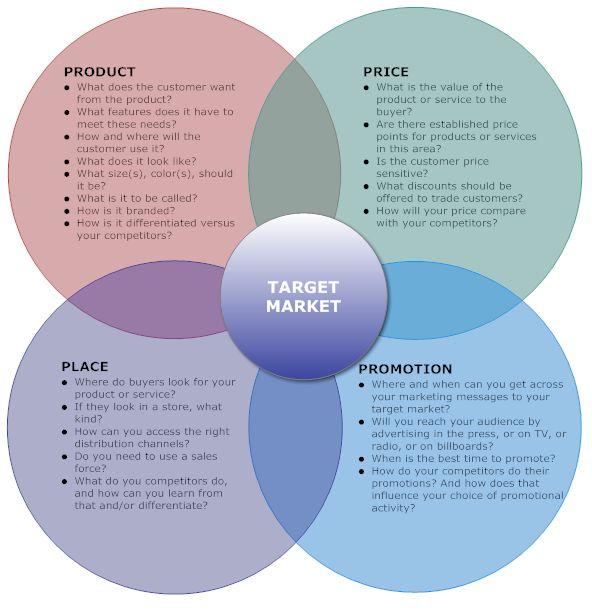 Pembahasan Lengkap Teori Bauran Pemasaran Online Menurut Para Ahli Dan Contoh Tesis Bauran Pemasaran Online Jasa Pembuatan Skripsi Dan Tesis 0852 25 88 77 47 Wa