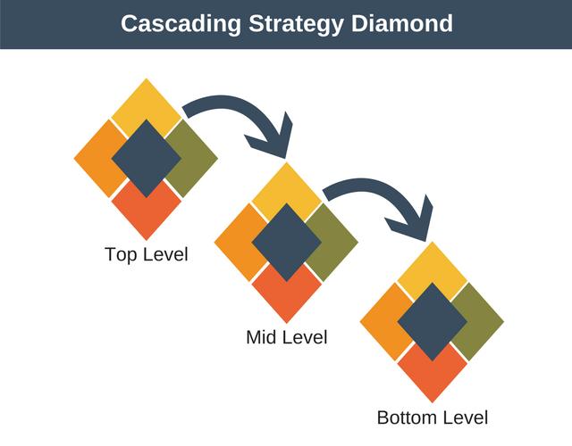 Pembahasan Lengkap Teori Diamond Strategy menurut Para Ahli dan Contoh Tesis Diamond Strategy