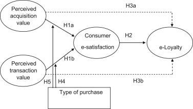 Teori Lengkap tentang E-loyalty menurut Para Ahli dan Contoh Tesis E-loyalty