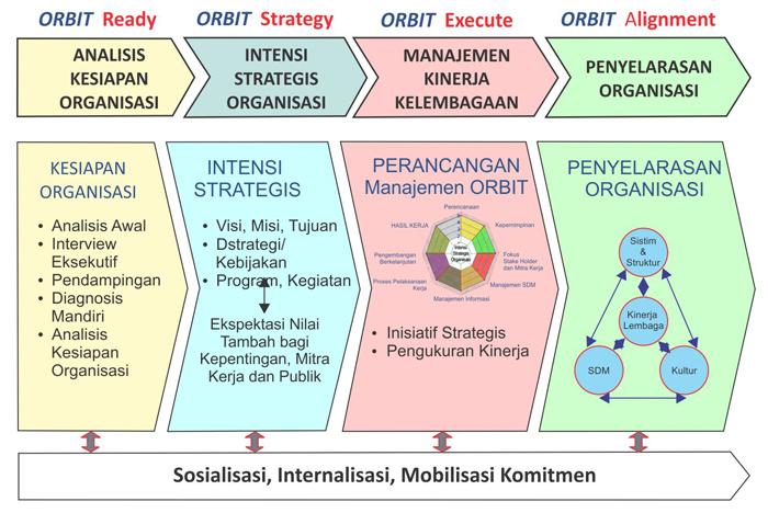 Teori Lengkap tentang Efektivitas Program menurut Para Ahli dan Contoh Tesis Efektivitas Program