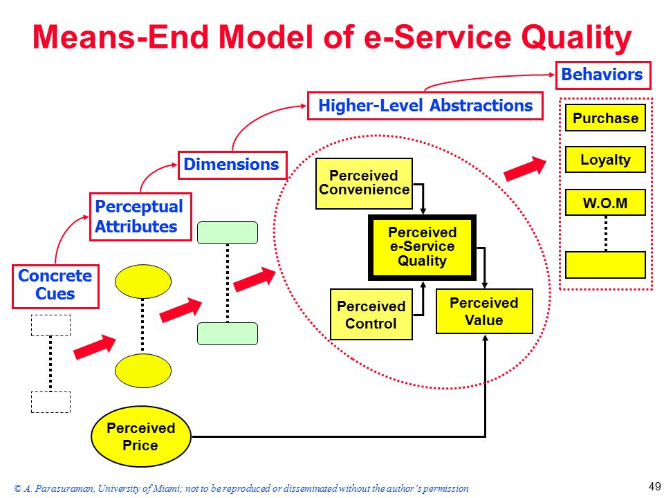 Teori Lengkap Tentang Electronic Service Quality Menurut Para Ahli Dan Contoh Tesis Electronic Service Quality Jasa Pembuatan Skripsi Dan Tesis 0852 25 88 77 47 Wa