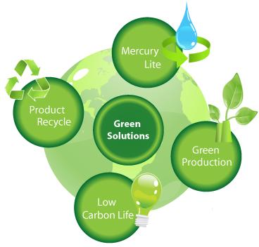 Teori Lengkap tentang Green Product menurut Para Ahli dan Contoh Tesis Green Product