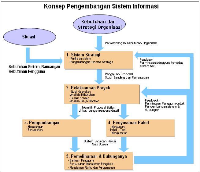 Pembahasan Lengkap Teori Implementasi Sistem Informasi Menurut Para Ahli dan Contoh Tesis Implementasi Sistem Informasi