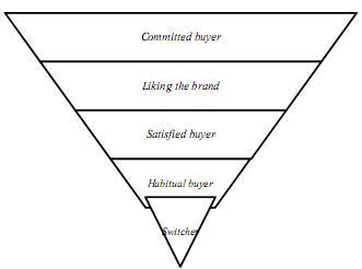 Pembahasan Lengkap Teori Loyalitas Merek menurut Para Ahli dan Contoh Tesis Loyalitas Merek