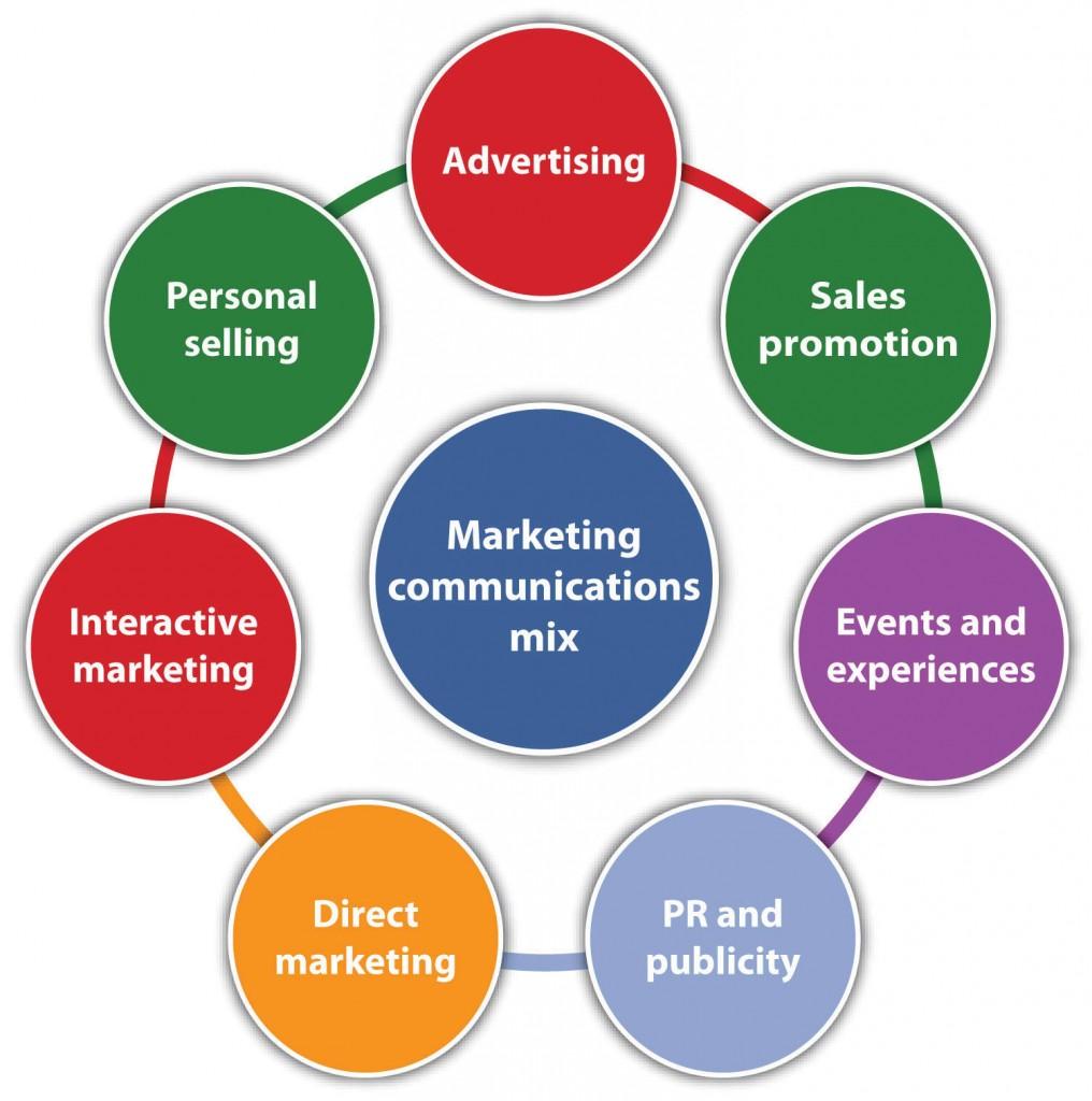 Teori Lengkap tentang Integrated Marketing Communication menurut Para Ahli dan Contoh Tesis Integrated Marketing Communication