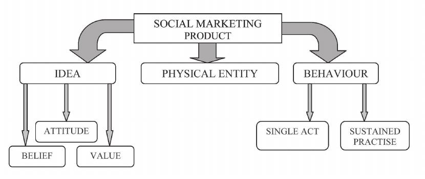 Teori Lengkap tentang Pemasaran Sosial menurut Para Ahli dan Contoh Tesis Pemasaran Sosial