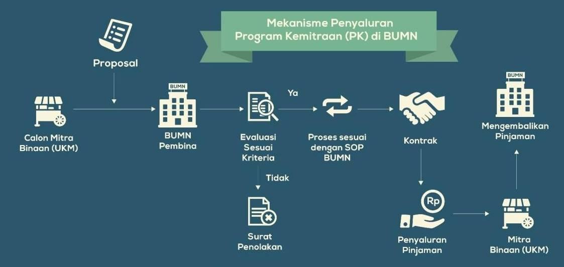 Pembahasan Lengkap Pelaksanaan Program Kemitraan  menurut Para Ahli dan Contoh Tesis Pelaksanaan Program Kemitraan