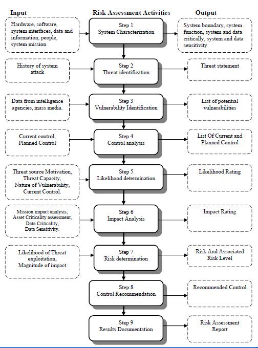Teori Lengkap Tentang Risiko Sistem Teknologi Informasi Menurut