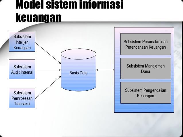 Pembahasan Lengkap Teori Sistem Informasi Manajemen Keuangan