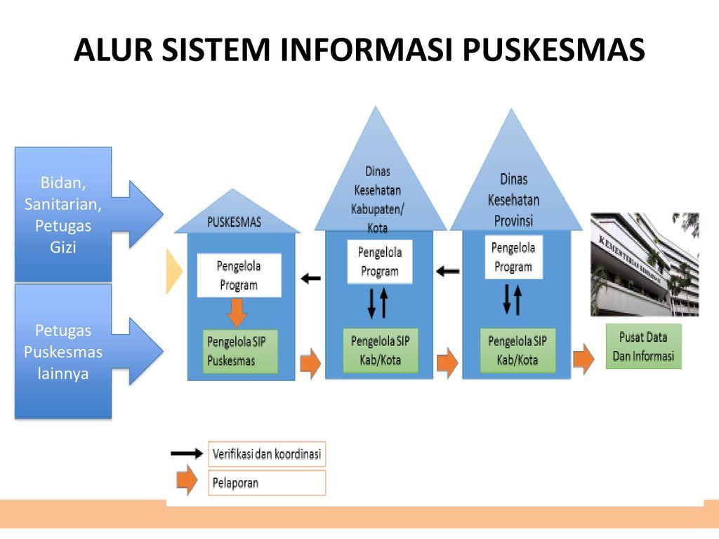 Pembahasan Lengkap Teori Sistem Informasi Puskesmas Menurut Para Ahli dan Contoh Tesis Sistem Informasi Puskesmas