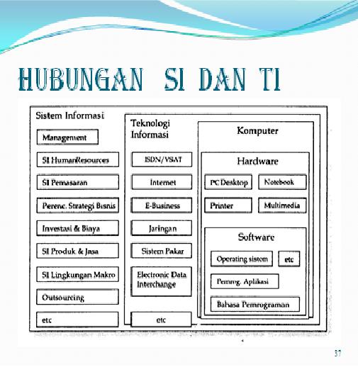 Pembahasan Lengkap Teori Sistem Informasi Teknologi Informasi