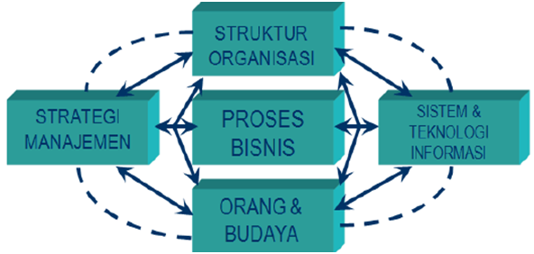 Pembahasan Lengkap Teori Sistem Informasi Teknologi Informasi Menurut Para Ahli dan Contoh Tesis Sistem Informasi Teknologi Informasi