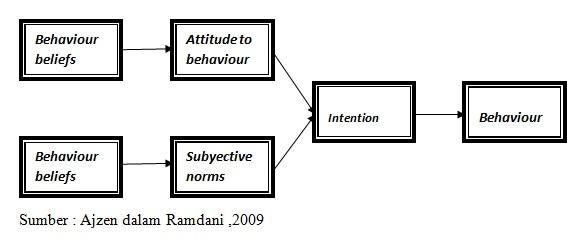Teori Lengkap tentang Theory Planned Behaviour (TPB) menurut Para Ahli dan Contoh Tesis Theory Planned Behaviour (TPB)