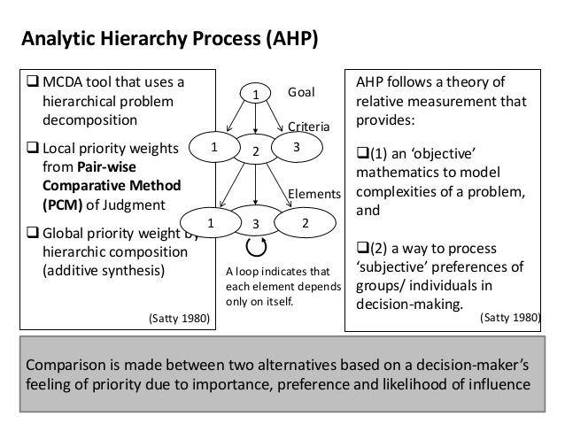Pembahasan Lengkap Teori Analytical Hierarchy Process (AHP)   menurut Para Ahli dan Contoh Tesis Analytical Hierarchy Process (AHP)