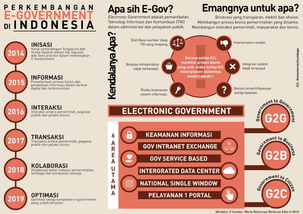 Pembahasan Lengkap Teori E-Government menurut Para Ahli dan Contoh Tesis tentang E-Government