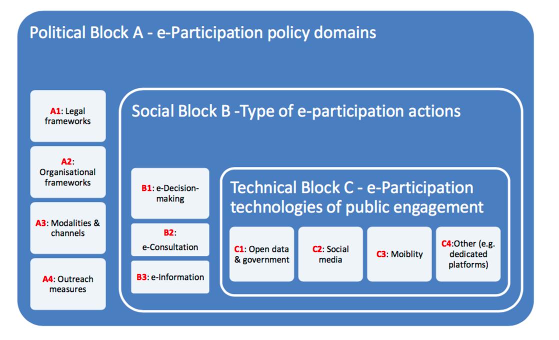 Perilaku E-Participation Masyarakat dan Contoh Tesis tentang E-Participation