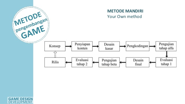 Metode Pembelajaran Game