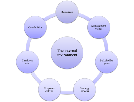 Elemen utama Sistem Pengelolaan Lingkungan