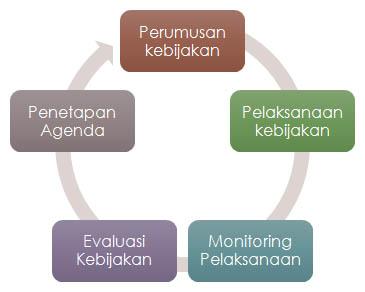 Pembahasan Lengkap Teori Implementasi Kebijakan Kesehatan beserta Contoh Tesis Implementasi Kebijakan Kesehatan