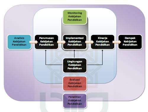 Pembahasan Lengkap Teori implementasi kebijakan pendidikan menurut Para Ahli dan Contoh Tesis implementasi kebijakan pendidikan