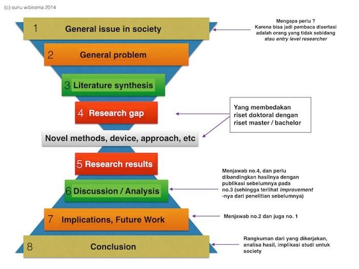 Implementasi Prinsip Kebaruan (Novelty) Implementasi Prinsip Kebaruan (Novelty) dalam Pembuatan Disertasi Tesis/Skripsi