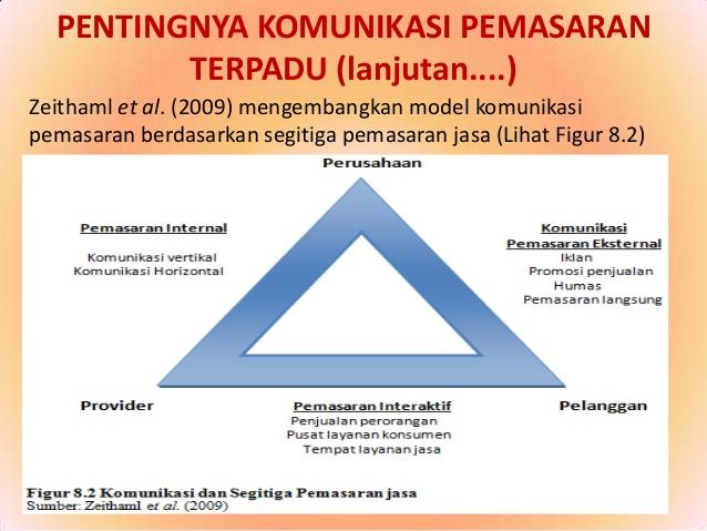 Pembahasan Lengkap Teori Pemasaran Terpadu Menurut Para Ahli Dan Contoh Tesis Pemasaran Terpadu